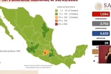 Suman 28 muertos y 1094 contagiados de Covid-19 en México