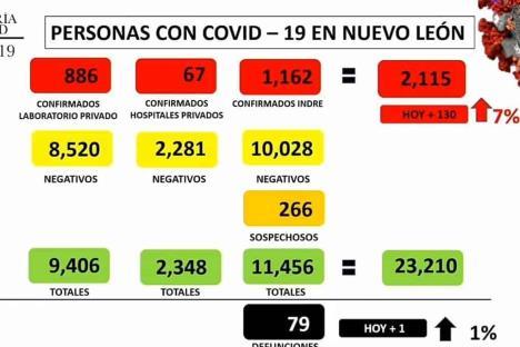 Incrementa a 79 número de muertes de Covid-19 en Nuevo León