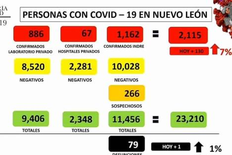 Supera NL los 2 mil casos de Covid-19