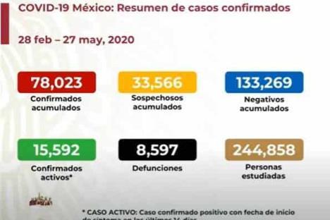 México llega a 78,023 casos de Covid-19 y 8,597 muertes