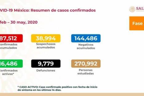 Llega México 87,512 casos de coronavirus