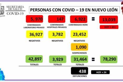 Supera NL 13 mil contagios por Covid-19