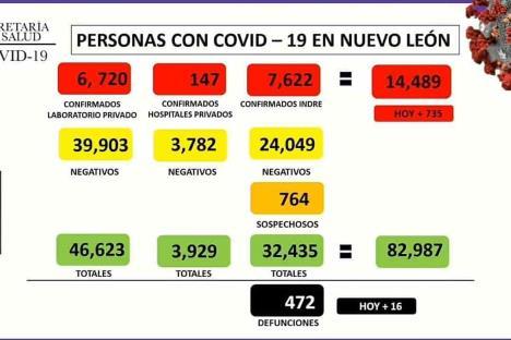 Nuevo León con 735 nuevos casos de Covid; mueren hoy 16