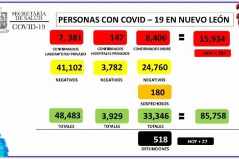 Reporta NL 783 positivos y 27 defunciones por Covid