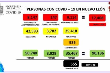 Supera NL 17 mil infectados de Covid