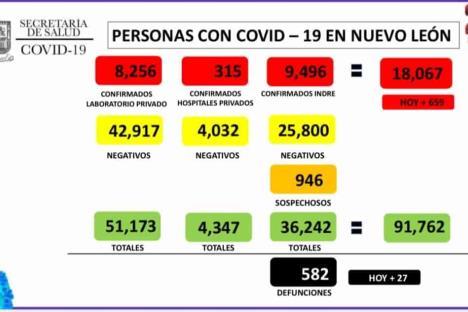 Supera NL los 18 mil contagios por Covid-19