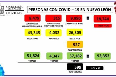 Reporta NL 677 nuevos casos y 17 muertes más por Covid-19