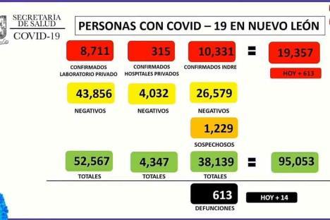 Llega NL a 613 defunciones por Covid-19; hoy mueren 14