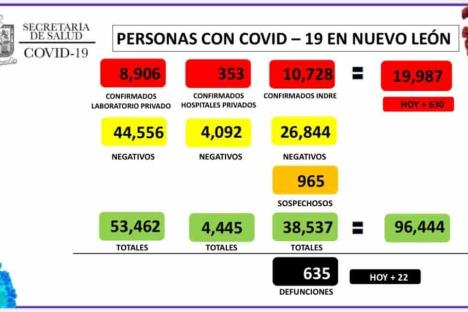 Suben a 1 mil 253 hospitalizaciones por Covid