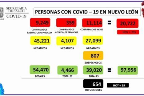 Supera NL 20 mil contagios por Covid