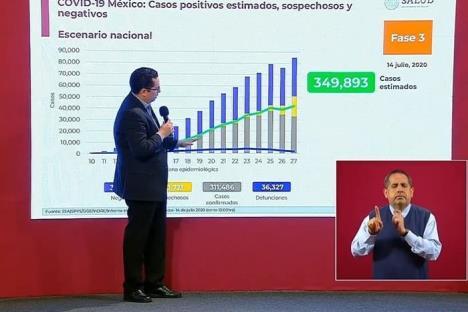 México suma 311 mil casos y 36 mil decesos por Covid