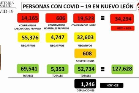 Alcanza NL 34 mil contagios de Covid