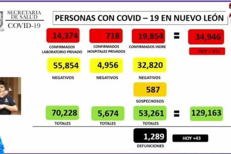 Reporta NL 652 contagios y 43 fallecimientos por Covid