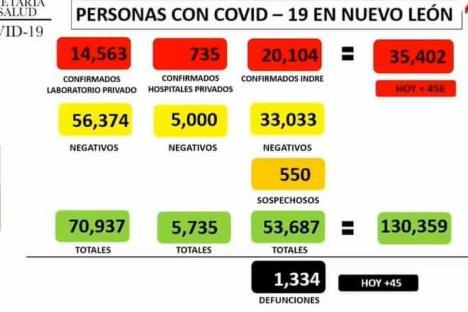 Reporta NL 456 contagios más de Covid