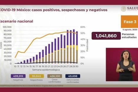 México alcanza 456 mil casos por Covid