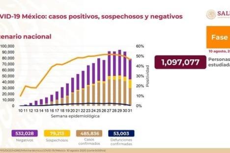 México acumula 485,836 casos confirmados de Covid-19