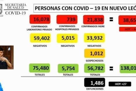 Reporta NL 649 contagios de Covi-19
