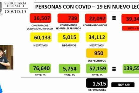 Alcanza NL 39 mil contagios por Covid