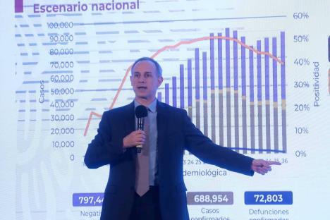 México suma 688 mil casos de Covid y 72 mil muertes