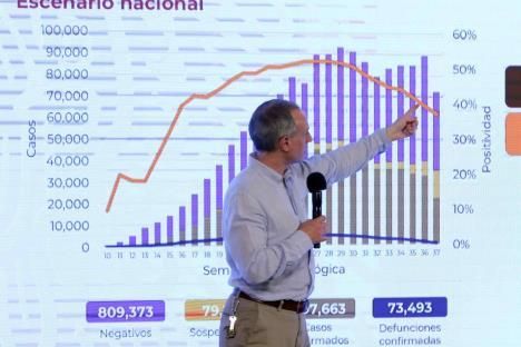 Reporta México 697 mil casos y 73 mil 493 muertes por Covid