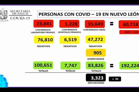 Registra Nuevo León 35 muertes más por Covid-19