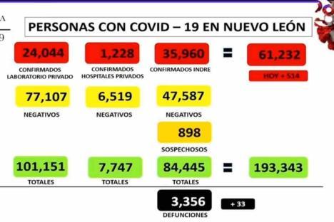 Supera NL los 61 mil contagios por Covid