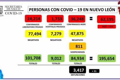 Reporta NL 475 contagios y 31 fallecimientos por Covid