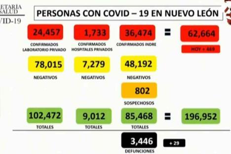 Reporta NL 469 contagios y 29 defunciones