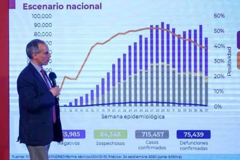 México suma 715 mil casos de Covid y 75 mil muertes