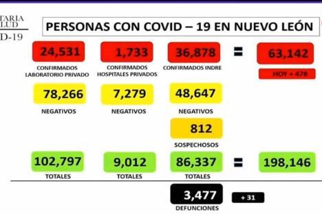 Alcanza NL 63 mil contagios por Covid