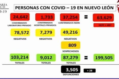 Reporta NL 487 contagios de Covid