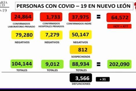 Nuevo León reportó este lunes 477 contagios por Covid-19