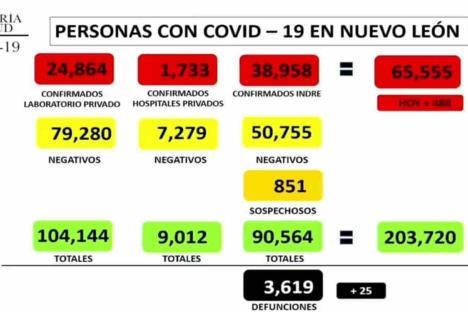Reporta NL 488 contagios por Covid
