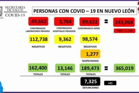 Suma NL 143,068 casos de Covid-19