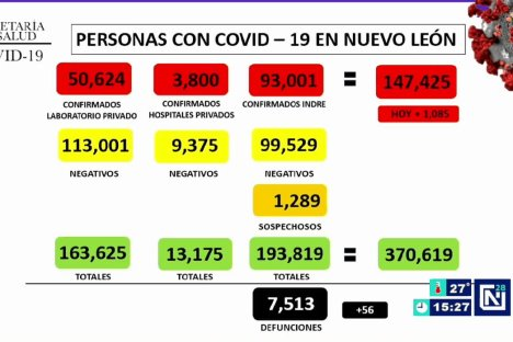 Registra NL 1,085 nuevos casos de Covid-19