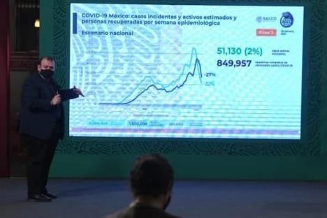 Aumenta a 183,692 la cifra de muertes por Covid-19 en México