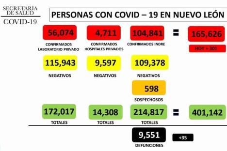 Suma NL 301 nuevos casos de Covid-19 y 35 defunciones