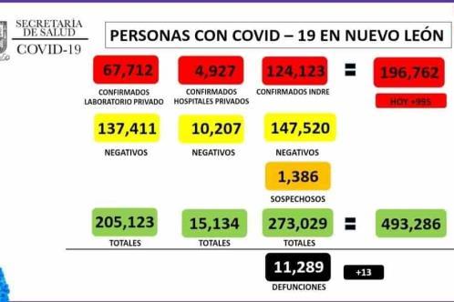 Reporta NL 995 nuevos casos de Covid-19