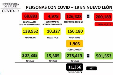 Reporta NL 1,215 nuevos contagios de Covid-19
