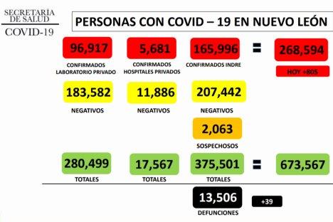 Por sexto día, contagios por Covid en NL continúan a la baja