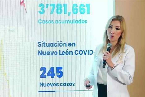 Nuevo León registra  245 casos nuevos de Covid-19